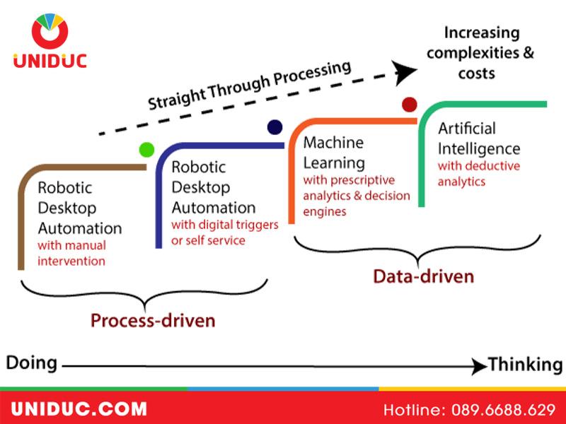 Sự kết hợp giữa RPA và AI