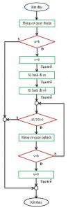 Sơ đồ thuật toán Manual