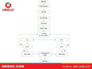 Lưu đồ xử lý hình ảnh Labview
